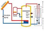 Fűtésrásegítés, használati melegvíz készítés napkollektorral