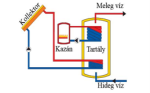 napkollektoros használati meleg víz készítés